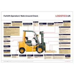 Forklift Operators' Walk Around Check Poster